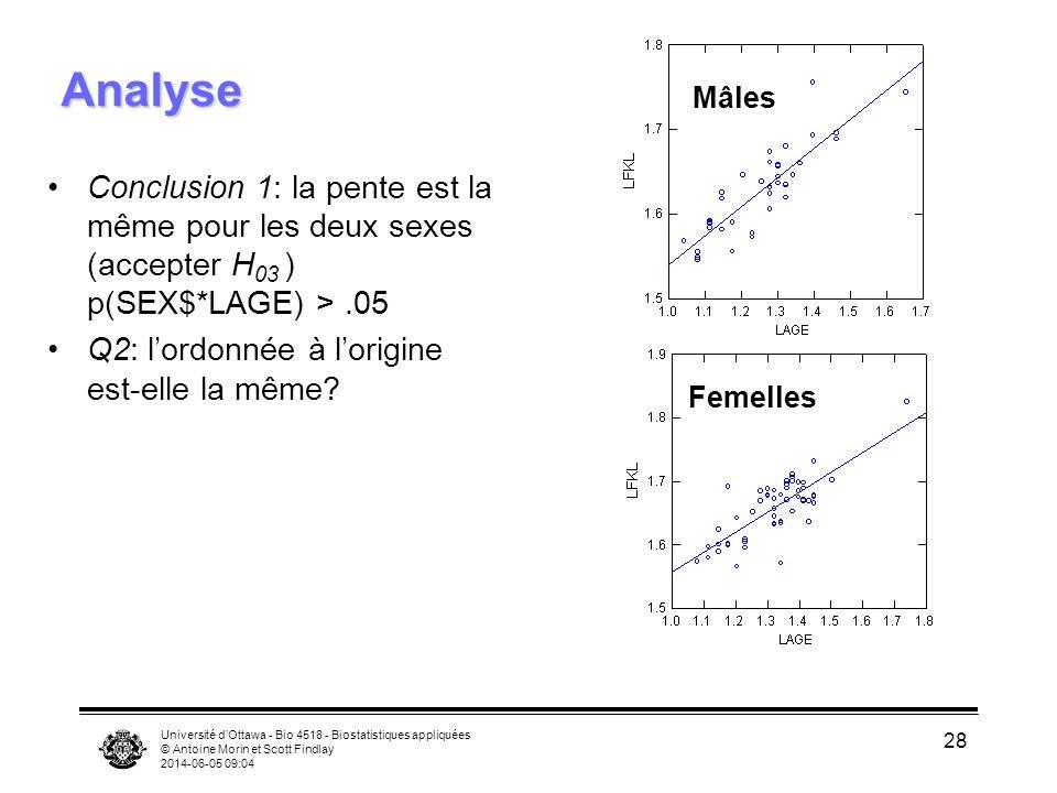 Université dOttawa - Bio 4518 - Biostatistiques appliquées © Antoine Morin et Scott Findlay 2014-06-05 09:06 28 Analyse Conclusion 1: la pente est la même pour les deux sexes (accepter H 03 ) p(SEX$*LAGE) >.05 Q2: lordonnée à lorigine est-elle la même.