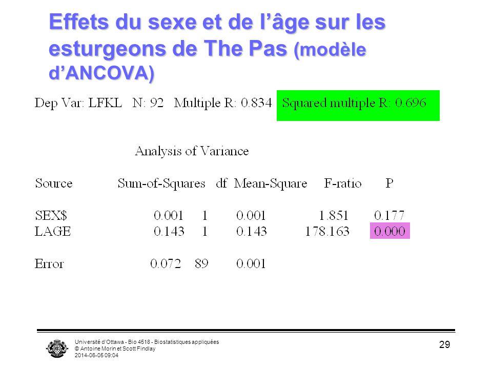 Université dOttawa - Bio 4518 - Biostatistiques appliquées © Antoine Morin et Scott Findlay 2014-06-05 09:06 29 Effets du sexe et de lâge sur les esturgeons de The Pas (modèle dANCOVA)
