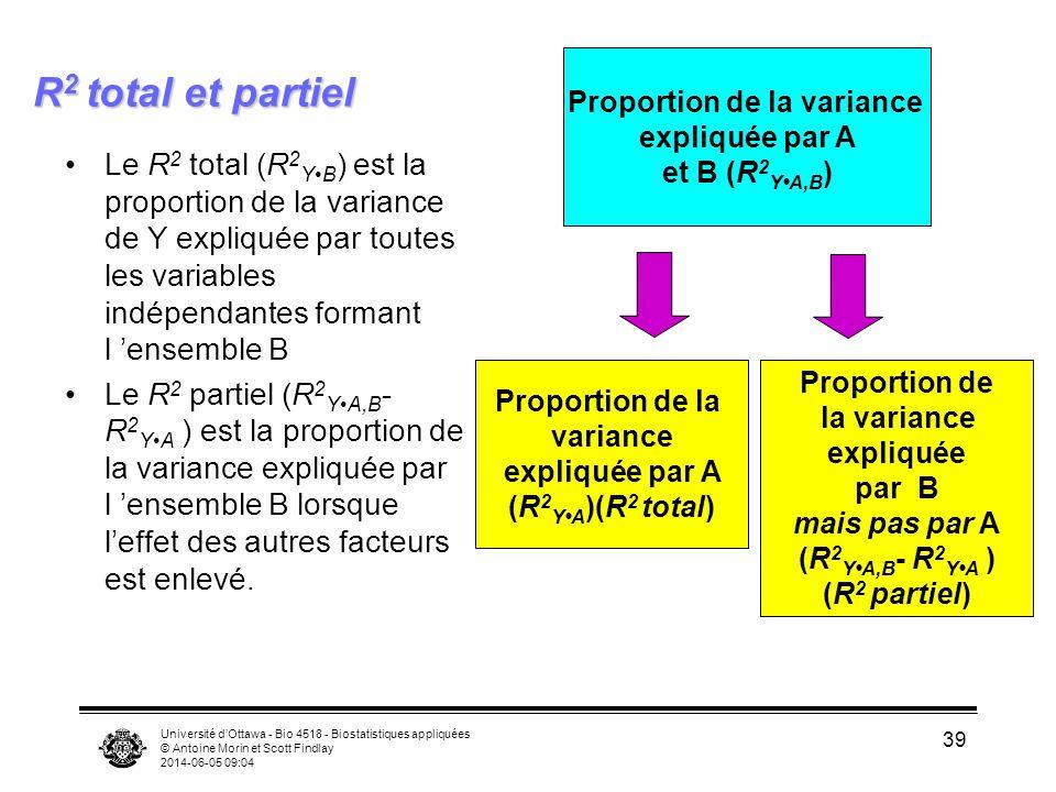 Université dOttawa - Bio 4518 - Biostatistiques appliquées © Antoine Morin et Scott Findlay 2014-06-05 09:06 39 R 2 total et partiel Le R 2 total (R 2 YB ) est la proportion de la variance de Y expliquée par toutes les variables indépendantes formant l ensemble B Le R 2 partiel (R 2 YA,B - R 2 YA ) est la proportion de la variance expliquée par l ensemble B lorsque leffet des autres facteurs est enlevé.
