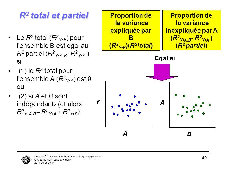 Université dOttawa - Bio 4518 - Biostatistiques appliquées © Antoine Morin et Scott Findlay 2014-06-05 09:06 40 Le R 2 total (R 2 YB ) pour lensemble B est égal au R 2 partiel (R 2 YA,B - R 2 YA ) si (1) le R 2 total pour lensemble A (R 2 YA ) est 0 ou (2) si A et B sont indépendants (et alors R 2 YA,B = R 2 YA + R 2 YB ) Proportion de la variance expliquée par B (R 2 YB )(R 2 t otal) Proportion de la variance inexpliquée par A (R 2 YA,B - R 2 YA ) (R 2 partiel) A Y B A Égal si R 2 total et partiel