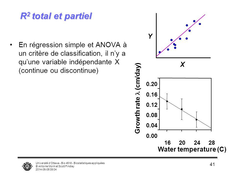 Université dOttawa - Bio 4518 - Biostatistiques appliquées © Antoine Morin et Scott Findlay 2014-06-05 09:06 41 R 2 total et partiel En régression simple et ANOVA à un critère de classification, il ny a quune variable indépendante X (continue ou discontinue) X Y Water temperature (C) 16202428 0.00 0.04 0.08 0.12 0.16 0.20 Growth rate (cm/day)