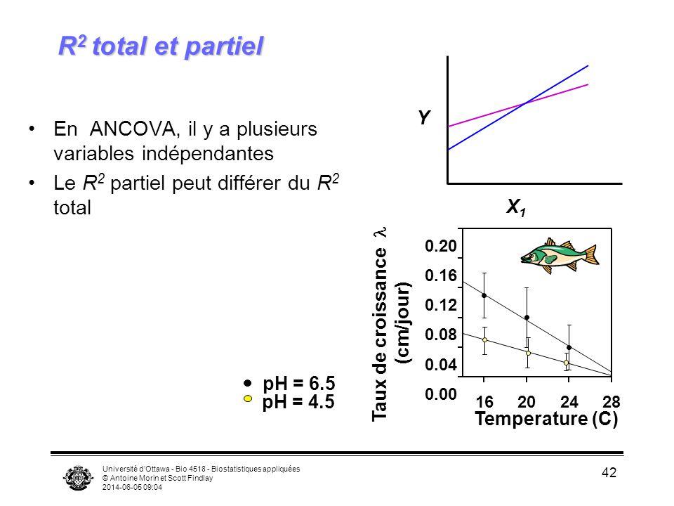 Université dOttawa - Bio 4518 - Biostatistiques appliquées © Antoine Morin et Scott Findlay 2014-06-05 09:06 42 R 2 total et partiel En ANCOVA, il y a plusieurs variables indépendantes Le R 2 partiel peut différer du R 2 total X1X1 Y pH = 6.5 pH = 4.5 Temperature (C) 16202428 0.00 0.04 0.08 0.12 0.16 0.20 Taux de croissance (cm/jour)