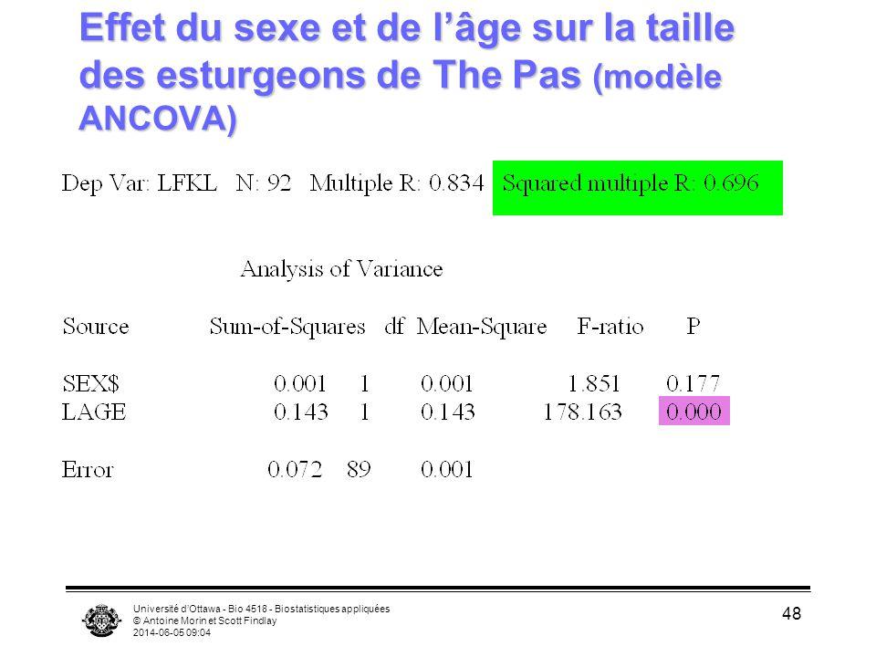 Université dOttawa - Bio 4518 - Biostatistiques appliquées © Antoine Morin et Scott Findlay 2014-06-05 09:06 48 Effet du sexe et de lâge sur la taille des esturgeons de The Pas (modèle ANCOVA)