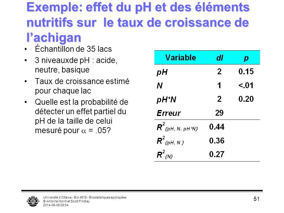 Université dOttawa - Bio 4518 - Biostatistiques appliquées © Antoine Morin et Scott Findlay 2014-06-05 09:06 51 Exemple: effet du pH et des éléments nutritifs sur le taux de croissance de lachigan Échantillon de 35 lacs 3 niveauxde pH : acide, neutre, basique Taux de croissance estimé pour chaque lac Quelle est la probabilité de détecter un effet partiel du pH de la taille de celui mesuré pour =.05?