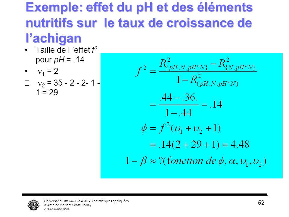 Université dOttawa - Bio 4518 - Biostatistiques appliquées © Antoine Morin et Scott Findlay 2014-06-05 09:06 52 Taille de l effet f 2 pour pH =.14 1 = 2 2 = 35 - 2 - 2- 1 - 1 = 29 Exemple: effet du pH et des éléments nutritifs sur le taux de croissance de lachigan
