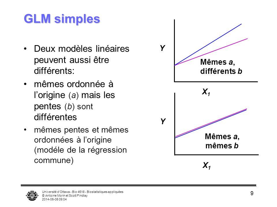 Université dOttawa - Bio 4518 - Biostatistiques appliquées © Antoine Morin et Scott Findlay 2014-06-05 09:06 9 GLM simples Deux modèles linéaires peuvent aussi être différents: mêmes ordonnée à lorigine (a) mais les pentes (b) sont différentes mêmes pentes et mêmes ordonnées à lorigine (modéle de la régression commune) X1X1 Y Mêmes a, mêmes b X1X1 Y Mêmes a différents b