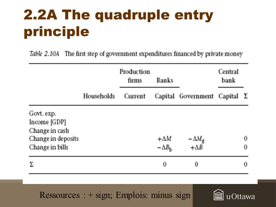 2.2A The quadruple entry principle Ressources : + sign; Emplois: minus sign