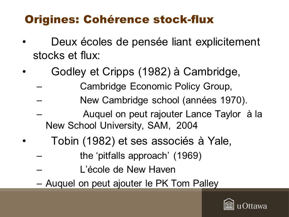 Minsky et la bourse La modélisation SFC a donné lieu à une série de modèles intégrant les marchés boursiers et testant lhypothèse de la fragilité financière de Minsky, notamment à partir du modèle Lavoie/Godley 2001-02: –Taylor 2004, Mouakil 2006 et 2008, Van Treek 2007, Skott et Ryoo 2007 Certains de ces modèles intègrent non seulement lendettement des entreprises, mais aussi lendettement des ménages (un sujet dactualité) dans un cadre SFC –(notamment Van Treek 2007 et Zezza 2007, et aussi Godley et Lavoie 2007, ch.