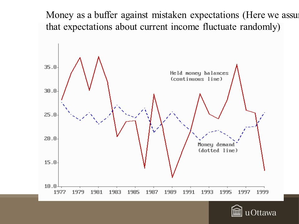 Money as a buffer against mistaken expectations (Here we assume that expectations about current income fluctuate randomly)