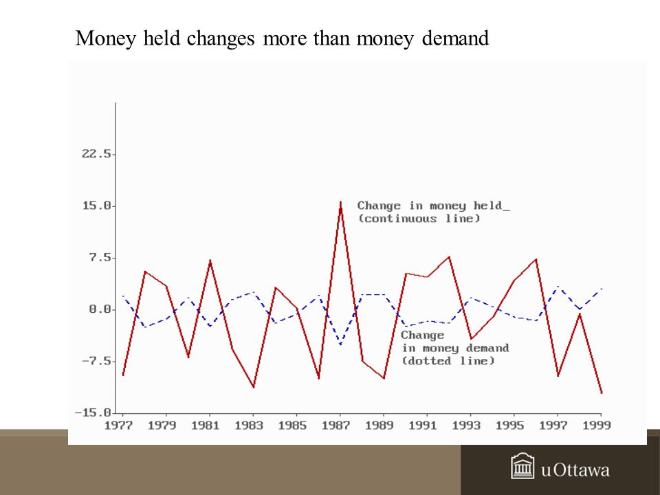 Money held changes more than money demand