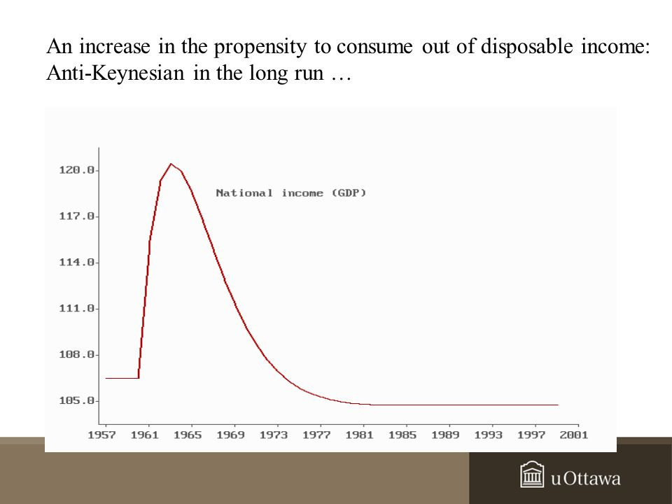 An increase in the propensity to consume out of disposable income: Anti-Keynesian in the long run …