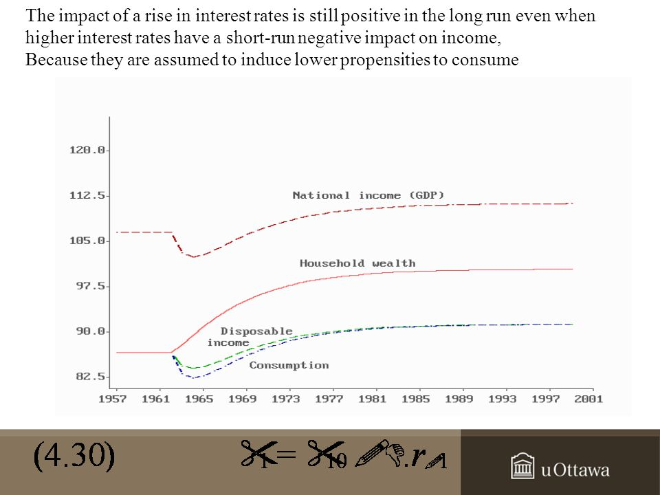 The impact of a rise in interest rates is still positive in the long run even when higher interest rates have a short-run negative impact on income, Because they are assumed to induce lower propensities to consume