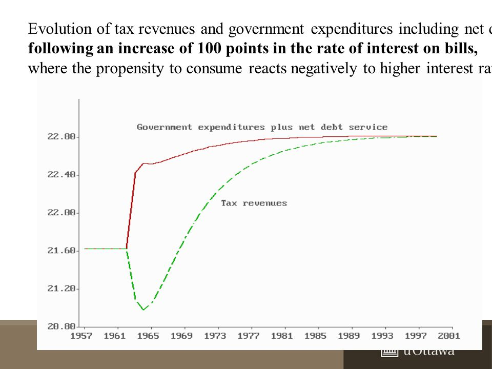 Evolution of tax revenues and government expenditures including net debt servicing, following an increase of 100 points in the rate of interest on bills, where the propensity to consume reacts negatively to higher interest rates