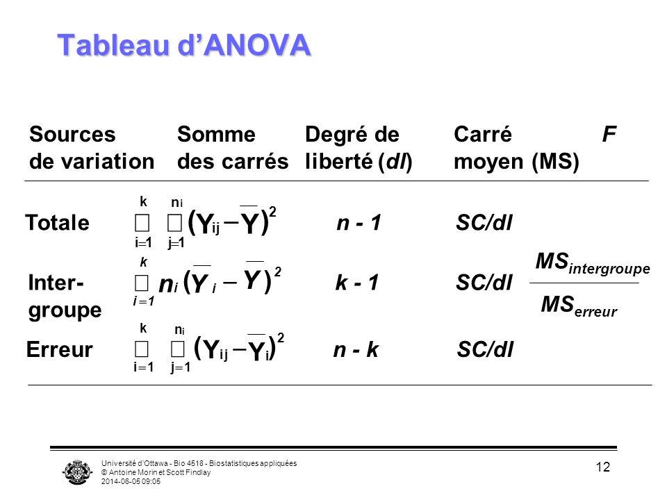 Université dOttawa - Bio 4518 - Biostatistiques appliquées © Antoine Morin et Scott Findlay 2014-06-05 09:06 12 Tableau dANOVA Sources de variation Somme des carrés Carré moyen (MS) Degré de liberté (dl) F Totale Erreur n - 1 n - k SC/dl Inter- groupe k - 1SC/dl MS intergroupe MS erreur i1 k ij j1 n 2 ( Y Y ) i i i i k n Y Y() 1 2 i1 k i j1 n 2 ( Y YiYi ) i j