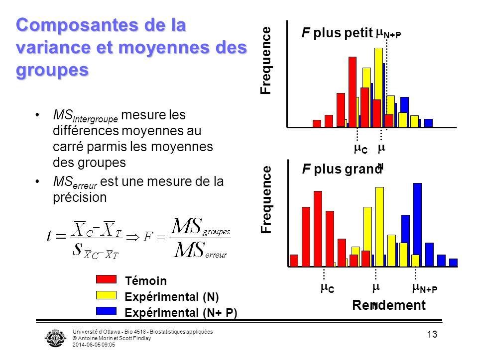 Université dOttawa - Bio 4518 - Biostatistiques appliquées © Antoine Morin et Scott Findlay 2014-06-05 09:06 13 Composantes de la variance et moyennes des groupes MS intergroupe mesure les différences moyennes au carré parmis les moyennes des groupes MS erreur est une mesure de la précision Témoin Expérimental (N) Expérimental (N+ P) Rendement Frequence C N N+P Frequence C N N+P F plus petit F plus grand