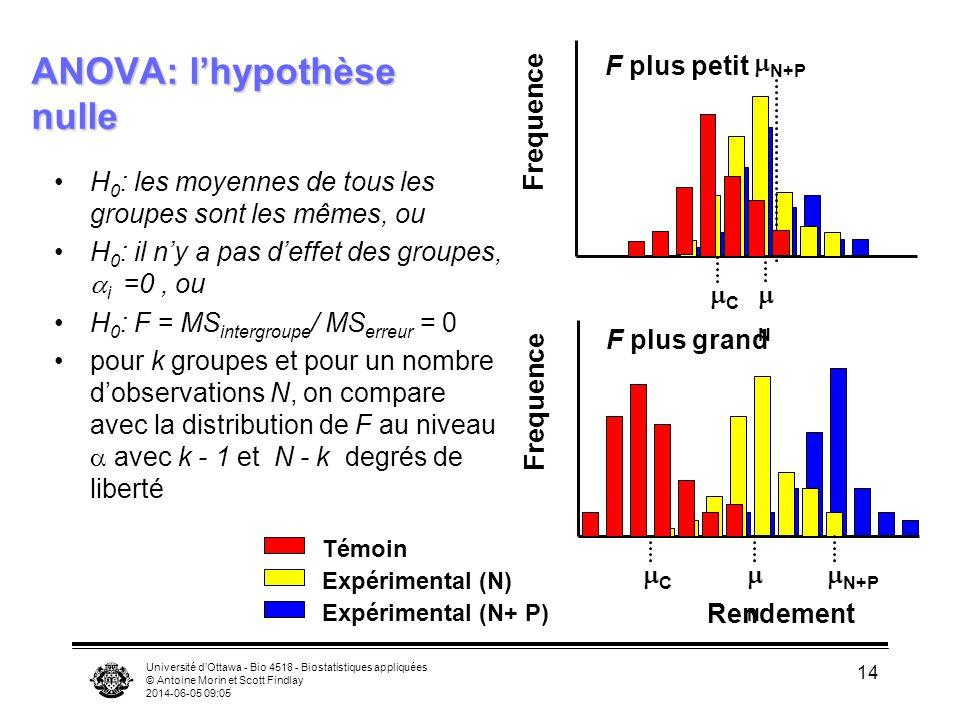 Université dOttawa - Bio 4518 - Biostatistiques appliquées © Antoine Morin et Scott Findlay 2014-06-05 09:06 14 ANOVA: lhypothèse nulle H 0 : les moyennes de tous les groupes sont les mêmes, ou H 0 : il ny a pas deffet des groupes, i =0, ou H 0 : F = MS intergroupe / MS erreur = 0 pour k groupes et pour un nombre dobservations N, on compare avec la distribution de F au niveau avec k - 1 et N - k degrés de liberté Témoin Expérimental (N) Expérimental (N+ P) Rendement Frequence C N N+P Frequence C N N+P F plus petit F plus grand