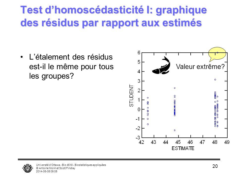 Université dOttawa - Bio 4518 - Biostatistiques appliquées © Antoine Morin et Scott Findlay 2014-06-05 09:06 20 Test dhomoscédasticité I: graphique des résidus par rapport aux estimés Létalement des résidus est-il le même pour tous les groupes.