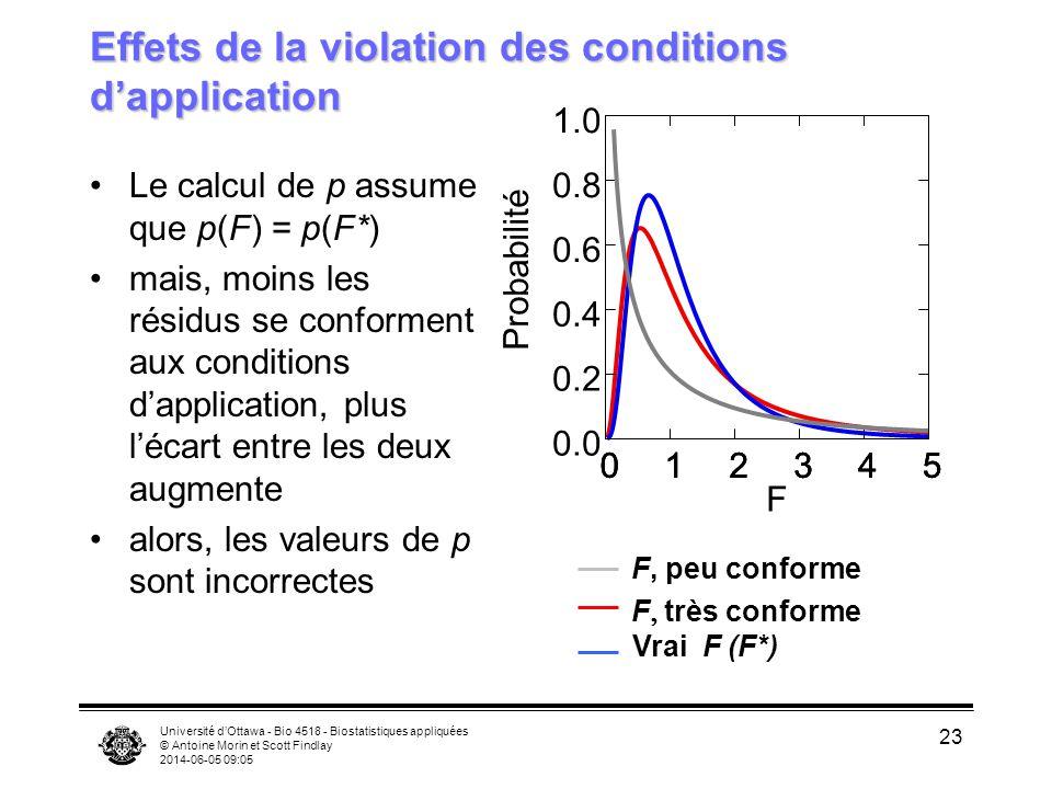 Université dOttawa - Bio 4518 - Biostatistiques appliquées © Antoine Morin et Scott Findlay 2014-06-05 09:06 23 Effets de la violation des conditions dapplication Le calcul de p assume que p(F) = p(F*) mais, moins les résidus se conforment aux conditions dapplication, plus lécart entre les deux augmente alors, les valeurs de p sont incorrectes F, peu conforme F très conforme Vrai F (F*) F 012345012345012345 0.0 0.2 0.4 0.6 0.8 1.0 Probabilité