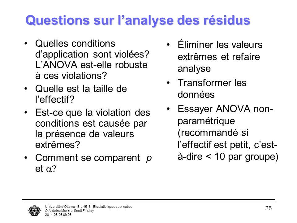 Université dOttawa - Bio 4518 - Biostatistiques appliquées © Antoine Morin et Scott Findlay 2014-06-05 09:06 25 Questions sur lanalyse des résidus Quelles conditions dapplication sont violées.