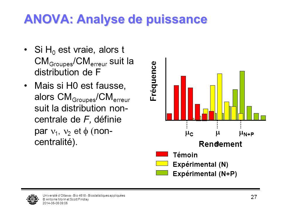 Université dOttawa - Bio 4518 - Biostatistiques appliquées © Antoine Morin et Scott Findlay 2014-06-05 09:06 27 ANOVA: Analyse de puissance Si H 0 est vraie, alors t CM Groupes /CM erreur suit la distribution de F Mais si H0 est fausse, alors CM Groupes /CM erreur suit la distribution non- centrale de F, définie par 1, 2 et non- centralité).