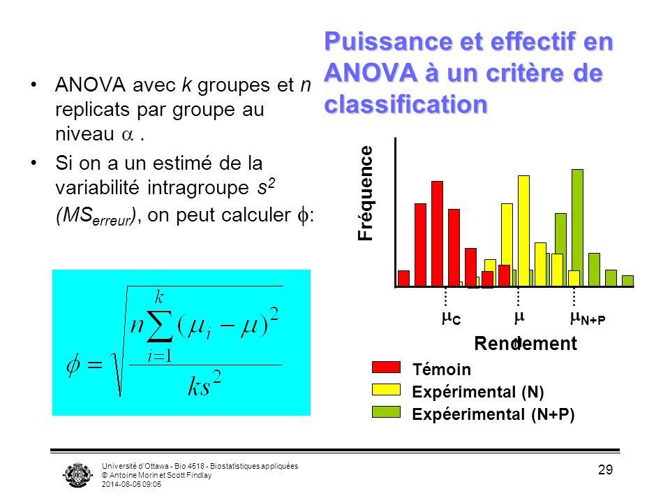 Université dOttawa - Bio 4518 - Biostatistiques appliquées © Antoine Morin et Scott Findlay 2014-06-05 09:06 29 Puissance et effectif en ANOVA à un critère de classification ANOVA avec k groupes et n replicats par groupe au niveau.