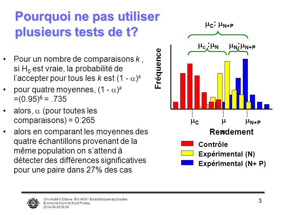 Université dOttawa - Bio 4518 - Biostatistiques appliquées © Antoine Morin et Scott Findlay 2014-06-05 09:06 3 Pourquoi ne pas utiliser plusieurs tests de t.