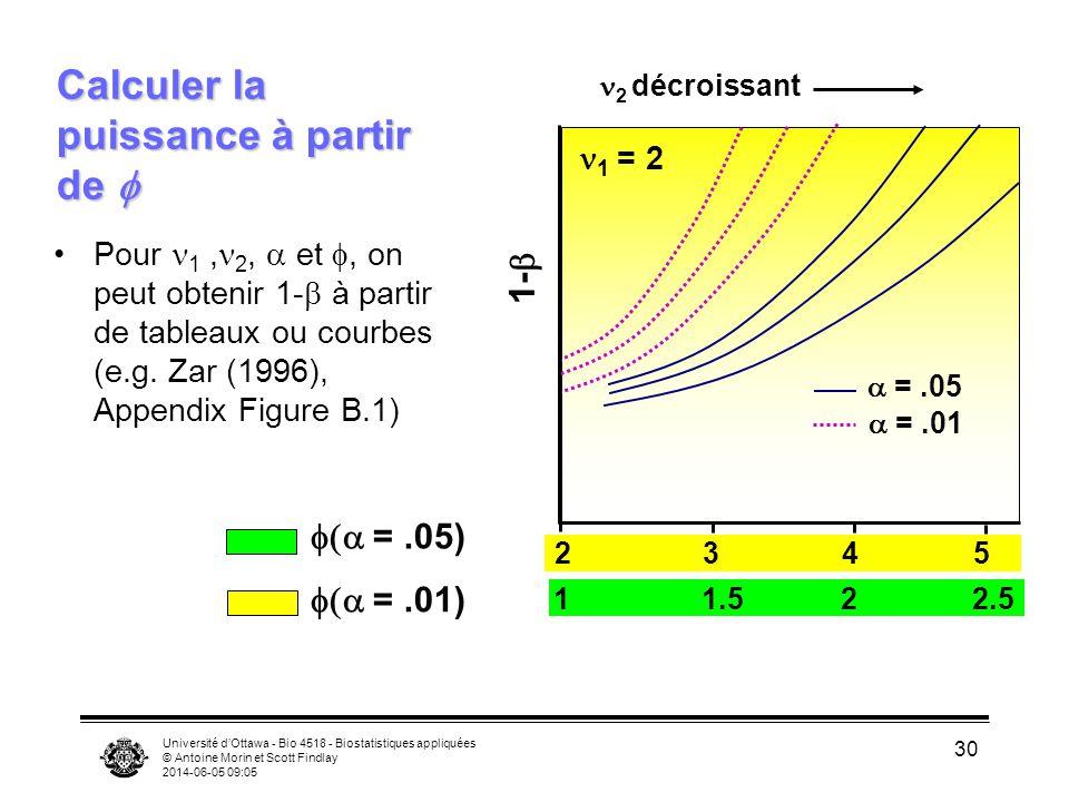 Université dOttawa - Bio 4518 - Biostatistiques appliquées © Antoine Morin et Scott Findlay 2014-06-05 09:06 30 Calculer la puissance à partir de Calculer la puissance à partir de Pour 1, 2, et, on peut obtenir 1- à partir de tableaux ou courbes (e.g.