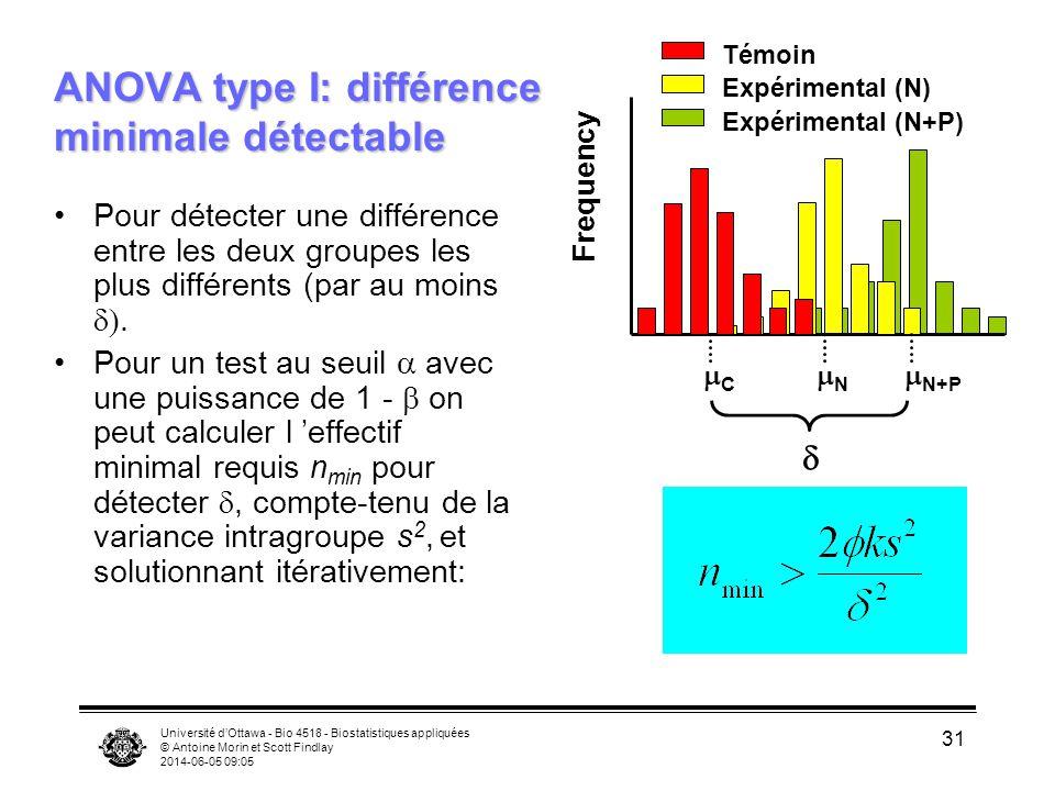 Université dOttawa - Bio 4518 - Biostatistiques appliquées © Antoine Morin et Scott Findlay 2014-06-05 09:06 31 ANOVA type I: différence minimale détectable Pour détecter une différence entre les deux groupes les plus différents (par au moins.