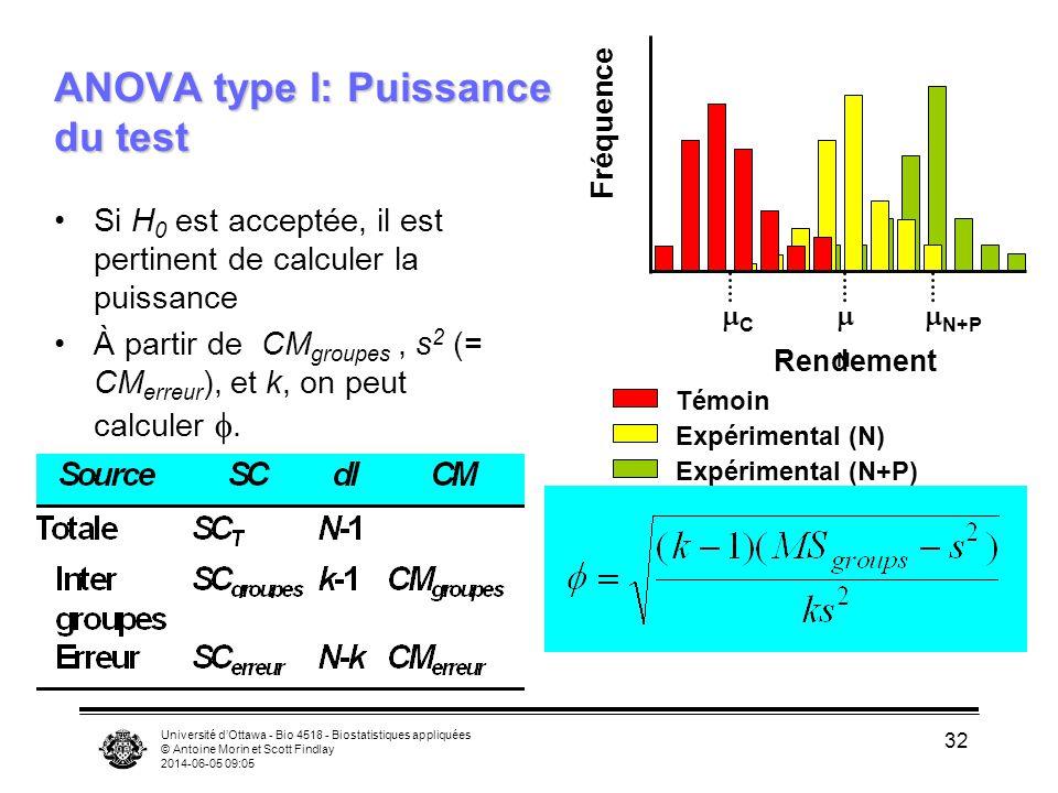 Université dOttawa - Bio 4518 - Biostatistiques appliquées © Antoine Morin et Scott Findlay 2014-06-05 09:06 32 ANOVA type I: Puissance du test Si H 0 est acceptée, il est pertinent de calculer la puissance À partir de CM groupes, s 2 (= CM erreur ), et k, on peut calculer.