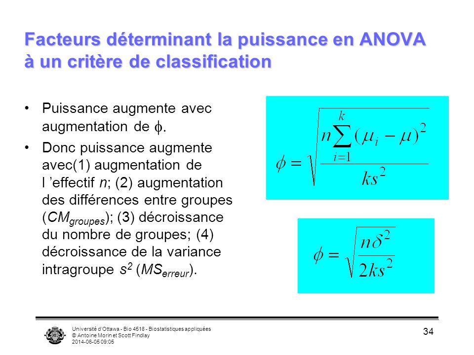 Université dOttawa - Bio 4518 - Biostatistiques appliquées © Antoine Morin et Scott Findlay 2014-06-05 09:06 34 Facteurs déterminant la puissance en ANOVA à un critère de classification Puissance augmente avec augmentation de Donc puissance augmente avec(1) augmentation de l effectif n; (2) augmentation des différences entre groupes (CM groupes ); (3) décroissance du nombre de groupes; (4) décroissance de la variance intragroupe s 2 (MS erreur ).