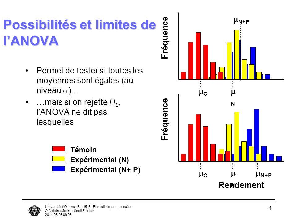 Université dOttawa - Bio 4518 - Biostatistiques appliquées © Antoine Morin et Scott Findlay 2014-06-05 09:06 4 Possibilités et limites de lANOVA Permet de tester si toutes les moyennes sont égales (au niveau )...