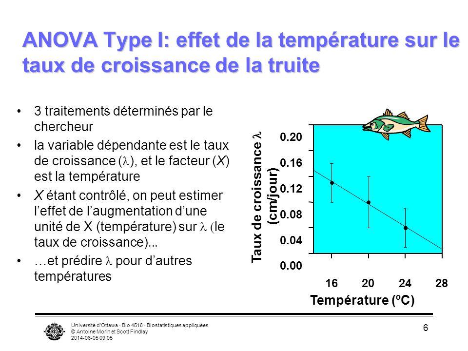 Université dOttawa - Bio 4518 - Biostatistiques appliquées © Antoine Morin et Scott Findlay 2014-06-05 09:06 6 ANOVA Type I: effet de la température sur le taux de croissance de la truite 3 traitements déterminés par le chercheur la variable dépendante est le taux de croissance ( ), et le facteur (X) est la température X étant contrôlé, on peut estimer leffet de laugmentation dune unité de X (température) sur le taux de croissance) …et prédire pour dautres températures Température (ºC) 16202428 0.00 0.04 0.08 0.12 0.16 0.20 Taux de croissance (cm/jour)