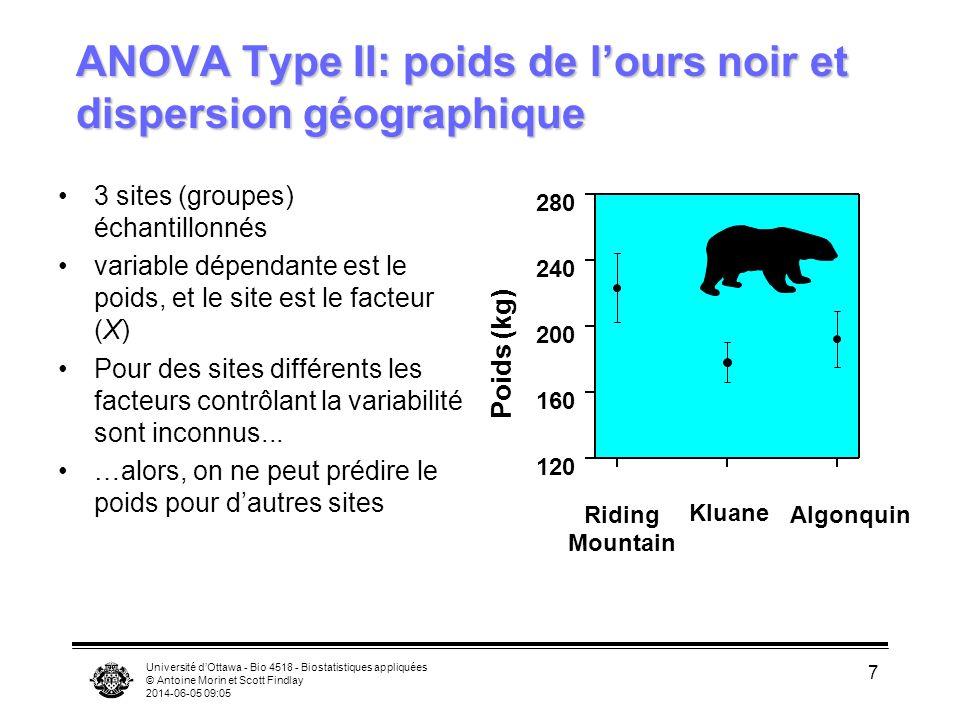 Université dOttawa - Bio 4518 - Biostatistiques appliquées © Antoine Morin et Scott Findlay 2014-06-05 09:06 7 ANOVA Type II: poids de lours noir et dispersion géographique 3 sites (groupes) échantillonnés variable dépendante est le poids, et le site est le facteur (X) Pour des sites différents les facteurs contrôlant la variabilité sont inconnus...