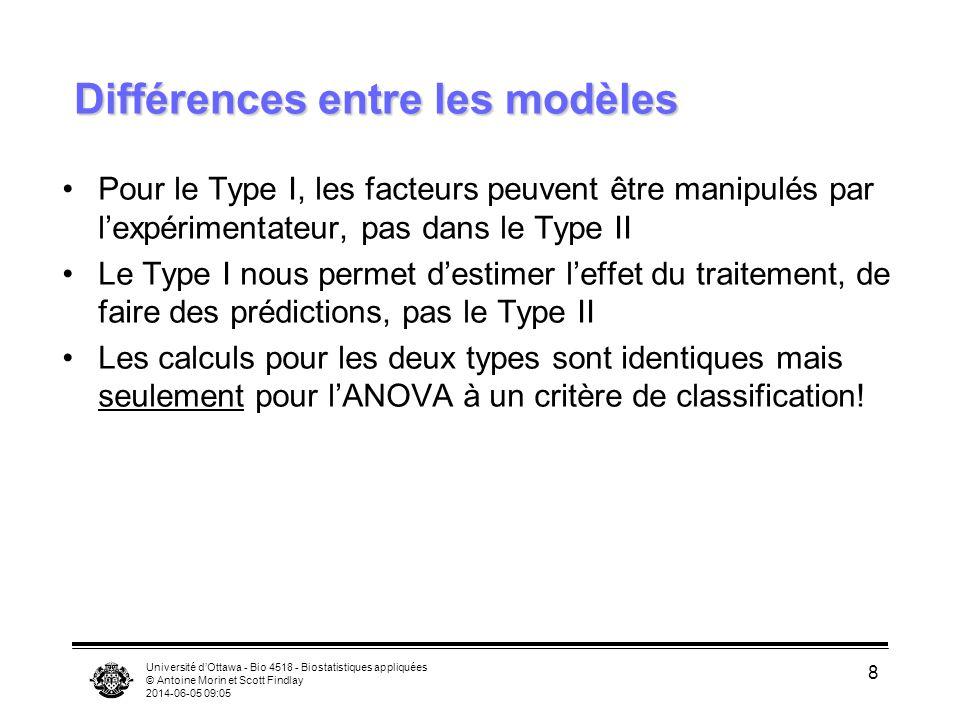 Université dOttawa - Bio 4518 - Biostatistiques appliquées © Antoine Morin et Scott Findlay 2014-06-05 09:06 8 Différences entre les modèles Pour le Type I, les facteurs peuvent être manipulés par lexpérimentateur, pas dans le Type II Le Type I nous permet destimer leffet du traitement, de faire des prédictions, pas le Type II Les calculs pour les deux types sont identiques mais seulement pour lANOVA à un critère de classification!