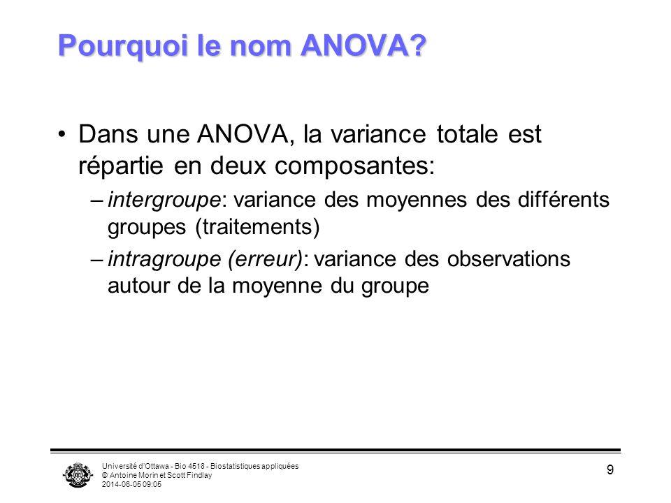 Université dOttawa - Bio 4518 - Biostatistiques appliquées © Antoine Morin et Scott Findlay 2014-06-05 09:06 9 Pourquoi le nom ANOVA.