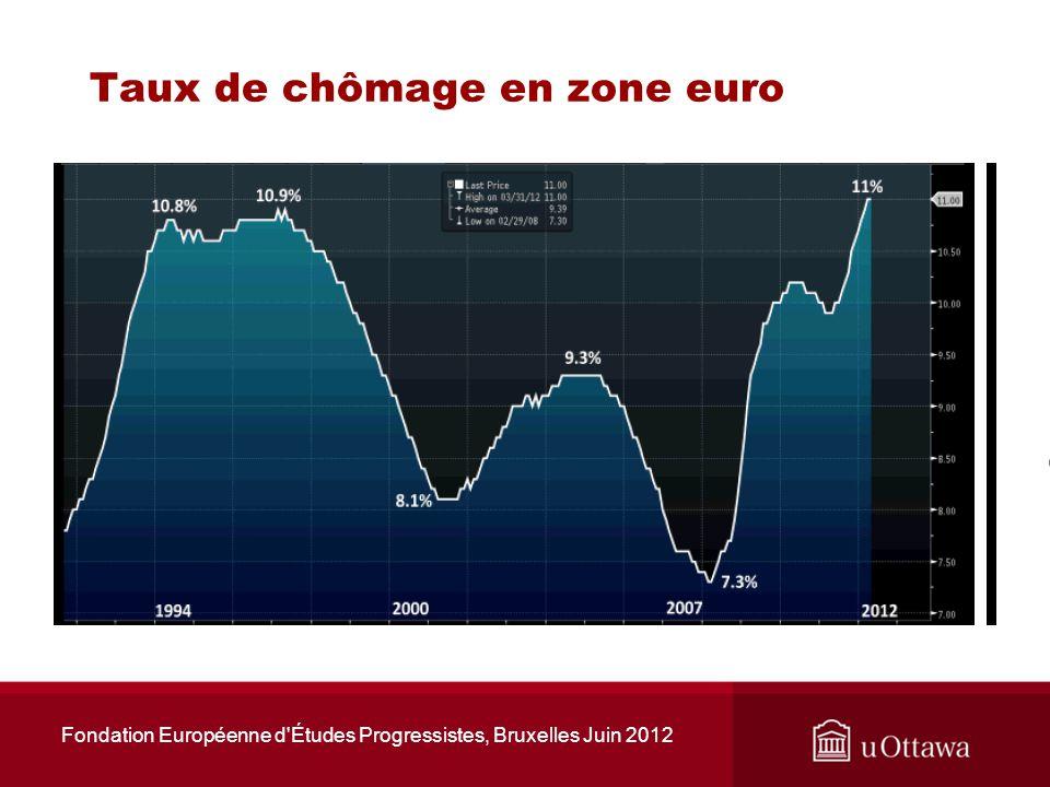 Taux de croissance des PIB canadiens et américains Fondation Européenne d Études Progressistes, Bruxelles Juin 2012