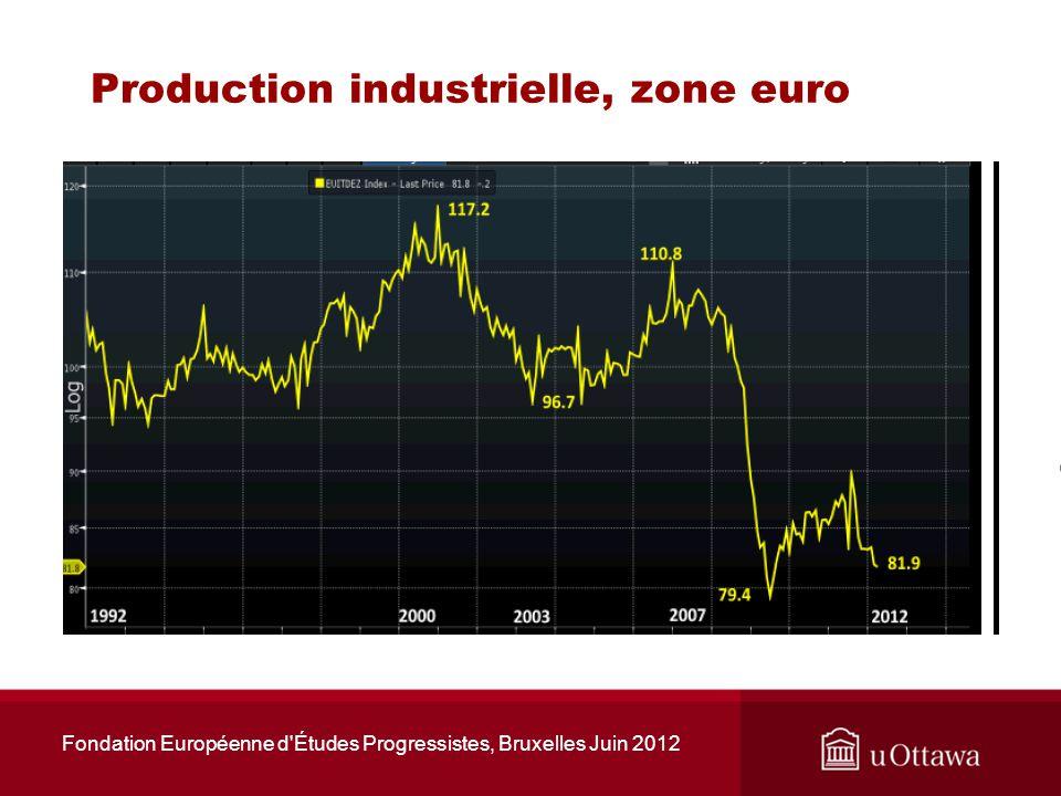 Crédit à la consommation, et ventes au détail, zone euro Fondation Européenne d Études Progressistes, Bruxelles Juin 2012