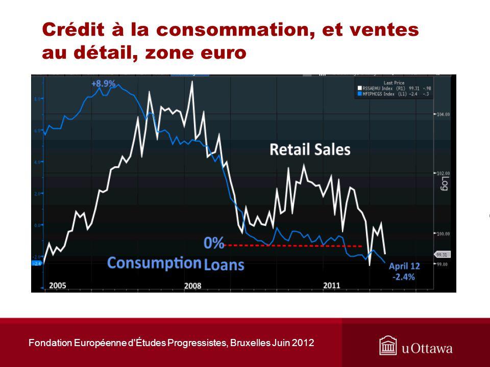 Figure 2.1: Effet dune augmentation de la propension de lItalie à importer des produits des USA, si la BCE nintervient que pour maintenir les taux allemands Fondation Européenne d Études Progressistes, Bruxelles Juin 2012 Taux italiens Taux allemands