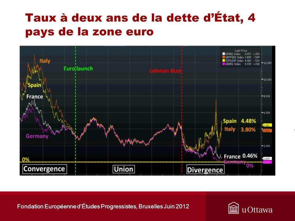 Figure 2.2: Effet sur les comptes courants dune augmentation de la propension de lItalie à importer des produits des USA, si la BCE nintervient que pour maintenir les taux allemands Fondation Européenne d Études Progressistes, Bruxelles Juin 2012 USA Allemagne Italie
