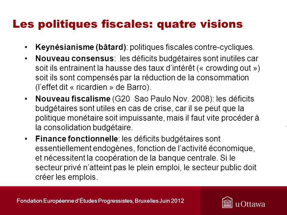 Canada, fédéral et toutes administrations, solde budgétaire en % du PIB corrigé des variations cycliques Fondation Européenne d Études Progressistes, Bruxelles Juin 2012