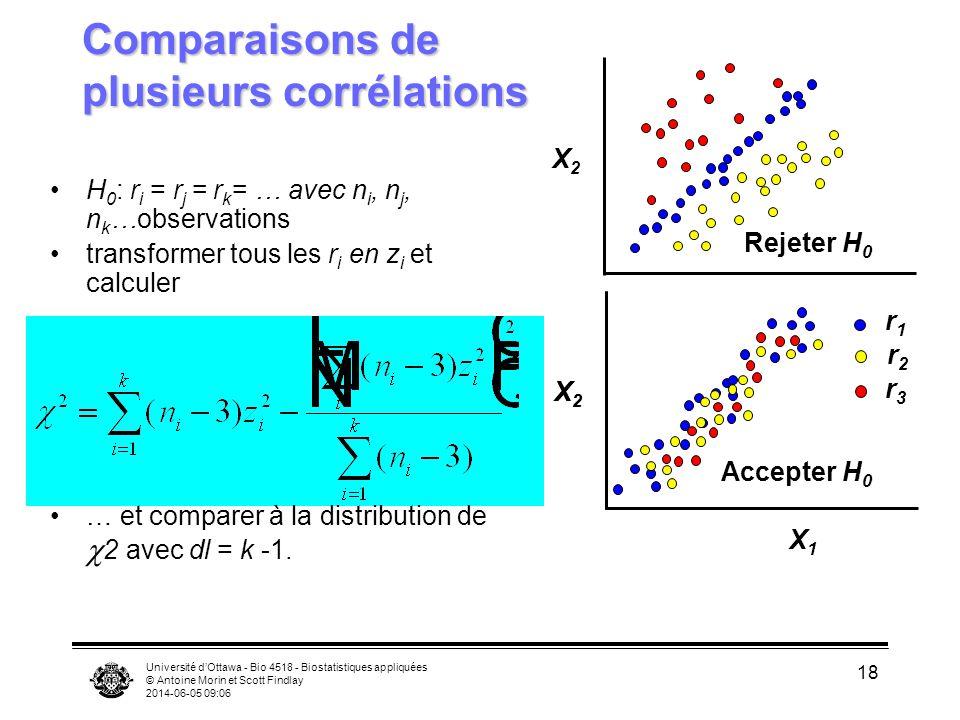 Université dOttawa - Bio 4518 - Biostatistiques appliquées © Antoine Morin et Scott Findlay 2014-06-05 09:08 18 Comparaisons de plusieurs corrélations