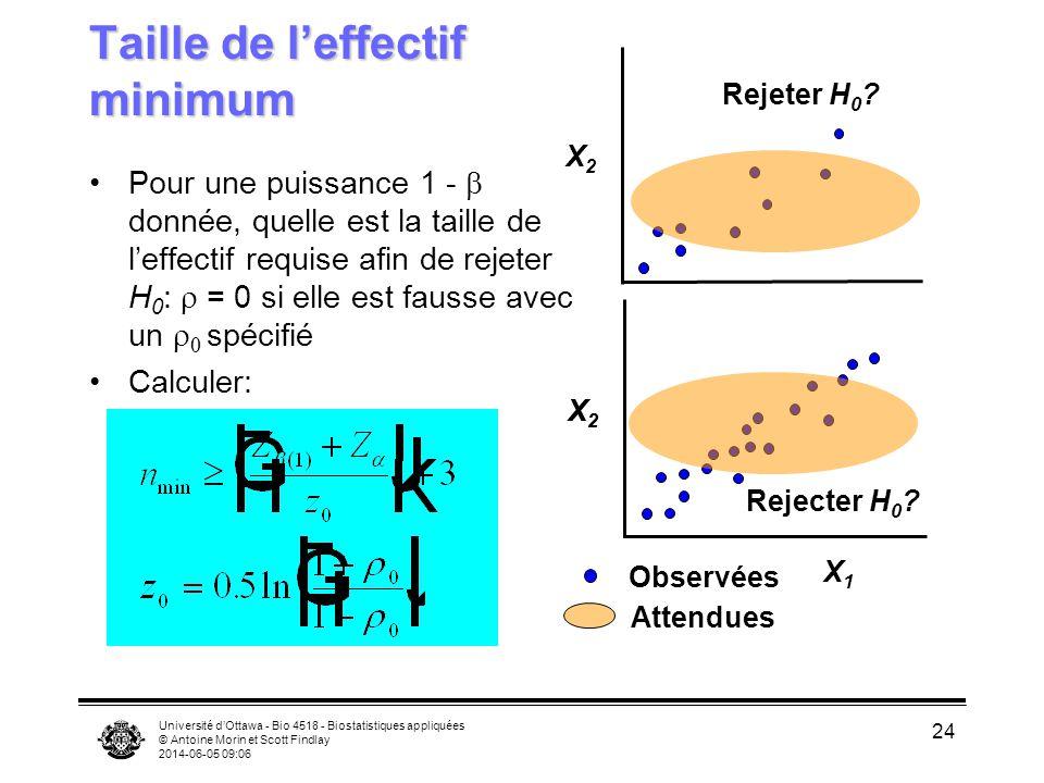 Université dOttawa - Bio 4518 - Biostatistiques appliquées © Antoine Morin et Scott Findlay 2014-06-05 09:08 24 Taille de leffectif minimum Pour une p