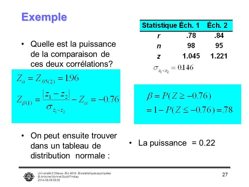 Université dOttawa - Bio 4518 - Biostatistiques appliquées © Antoine Morin et Scott Findlay 2014-06-05 09:08 27 Exemple Quelle est la puissance de la