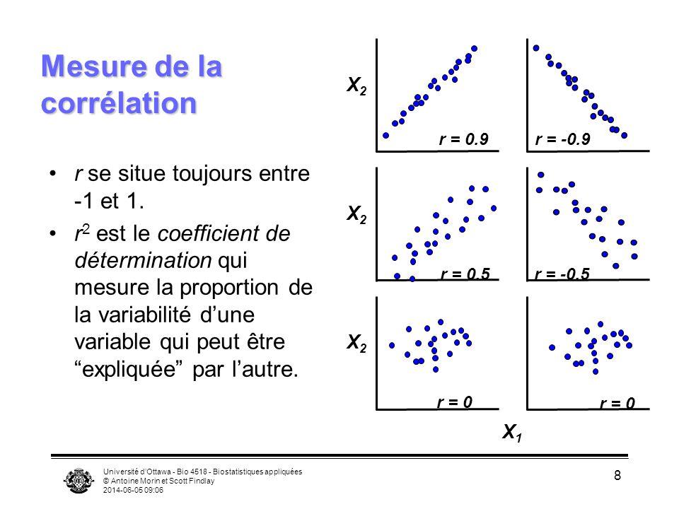 Université dOttawa - Bio 4518 - Biostatistiques appliquées © Antoine Morin et Scott Findlay 2014-06-05 09:08 9 Hypothèses implicites I: distribution binormale Pour chaque valeur de X 1, les valeurs de X 2 sont normalement disribuées et vice versa.