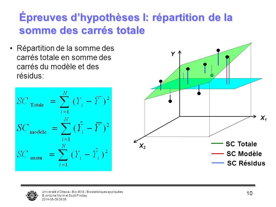 Université dOttawa - Bio 4518 - Biostatistiques appliquées © Antoine Morin et Scott Findlay 2014-06-05 09:08 10 Répartition de la somme des carrés totale en somme des carrés du modèle et des résidus: Épreuves dhypothèses I: répartition de la somme des carrés totale X2X2 X1X1 Y SC Modèle SC Totale SC Résidus