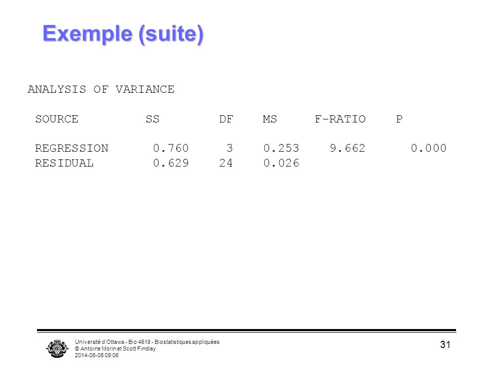 Université dOttawa - Bio 4518 - Biostatistiques appliquées © Antoine Morin et Scott Findlay 2014-06-05 09:08 31 Exemple (suite) ANALYSIS OF VARIANCE SOURCE SS DF MS F-RATIO P REGRESSION 0.760 3 0.253 9.662 0.000 RESIDUAL 0.629 24 0.026
