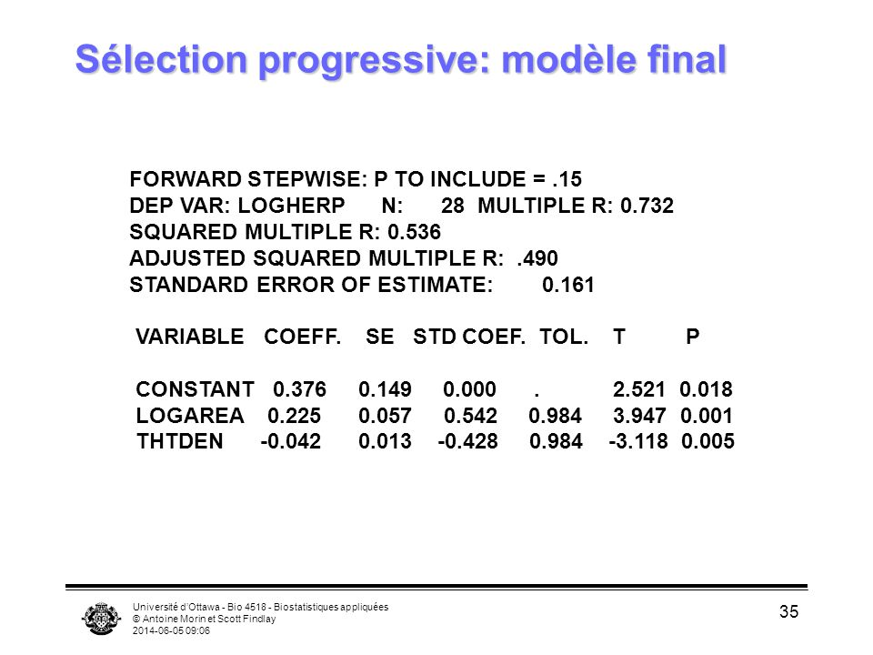 Université dOttawa - Bio 4518 - Biostatistiques appliquées © Antoine Morin et Scott Findlay 2014-06-05 09:08 35 Sélection progressive: modèle final FORWARD STEPWISE: P TO INCLUDE =.15 DEP VAR: LOGHERP N: 28 MULTIPLE R: 0.732 SQUARED MULTIPLE R: 0.536 ADJUSTED SQUARED MULTIPLE R:.490 STANDARD ERROR OF ESTIMATE: 0.161 VARIABLE COEFF.