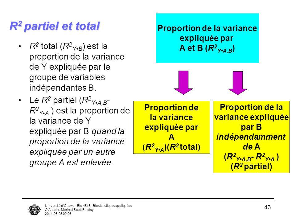 Université dOttawa - Bio 4518 - Biostatistiques appliquées © Antoine Morin et Scott Findlay 2014-06-05 09:08 43 R 2 partiel et total R 2 total (R 2 YB ) est la proportion de la variance de Y expliquée par le groupe de variables indépendantes B.