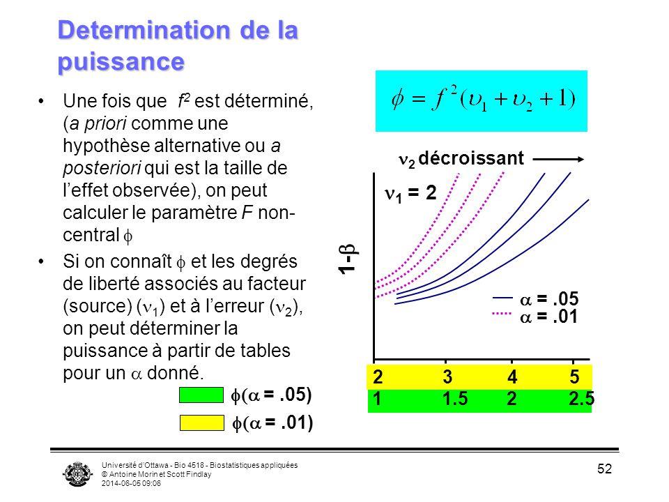 Université dOttawa - Bio 4518 - Biostatistiques appliquées © Antoine Morin et Scott Findlay 2014-06-05 09:08 52 Determination de la puissance Une fois que f 2 est déterminé, (a priori comme une hypothèse alternative ou a posteriori qui est la taille de leffet observée), on peut calculer le paramètre F non- central Si on connaît et les degrés de liberté associés au facteur (source) ( 1 ) et à lerreur ( 2 ), on peut déterminer la puissance à partir de tables pour un donné.