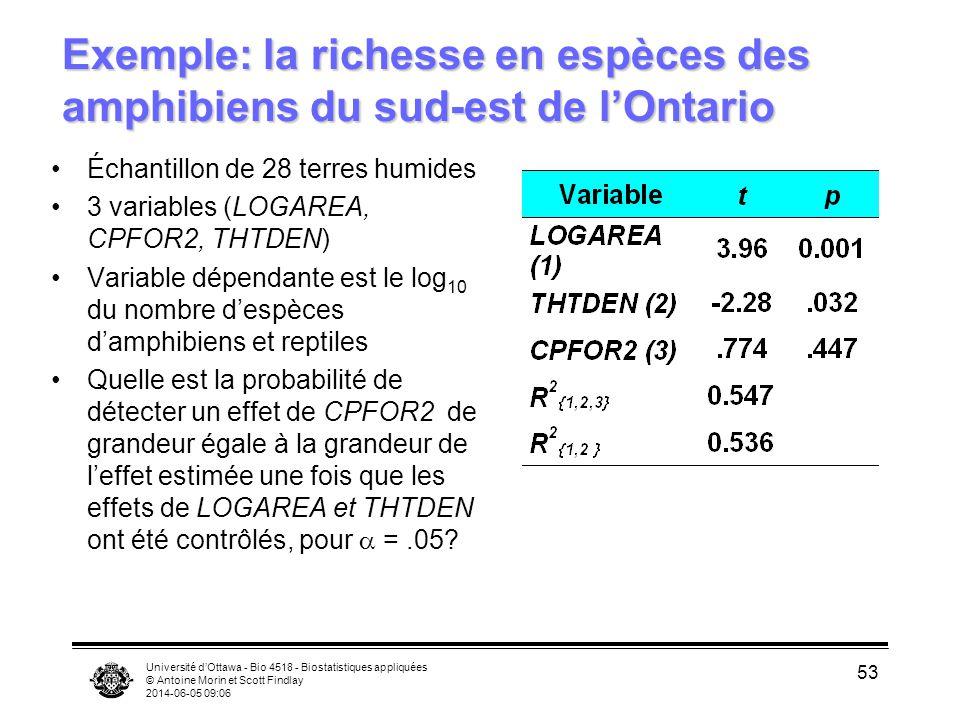Université dOttawa - Bio 4518 - Biostatistiques appliquées © Antoine Morin et Scott Findlay 2014-06-05 09:08 53 Exemple: la richesse en espèces des amphibiens du sud-est de lOntario Échantillon de 28 terres humides 3 variables (LOGAREA, CPFOR2, THTDEN) Variable dépendante est le log 10 du nombre despèces damphibiens et reptiles Quelle est la probabilité de détecter un effet de CPFOR2 de grandeur égale à la grandeur de leffet estimée une fois que les effets de LOGAREA et THTDEN ont été contrôlés, pour =.05